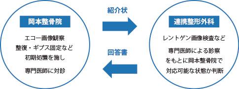 外傷(ケガ)治療の事例